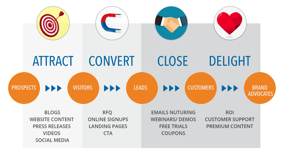 Inbound Marketing Solutions